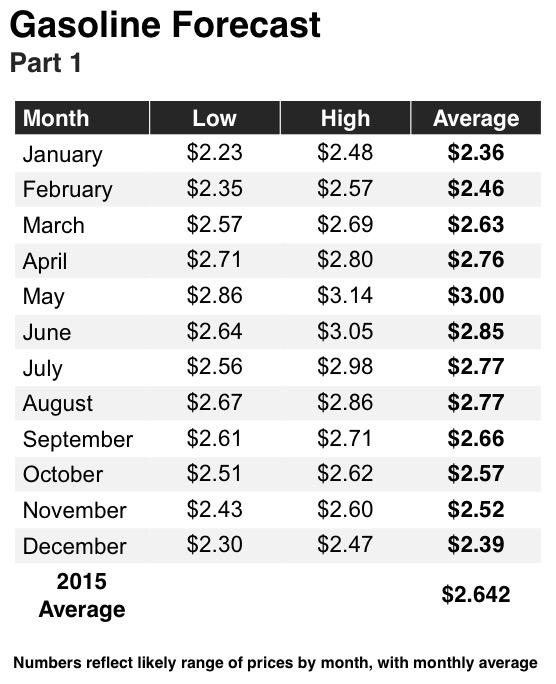 GasBuddy 2015 Gasoline Forecast